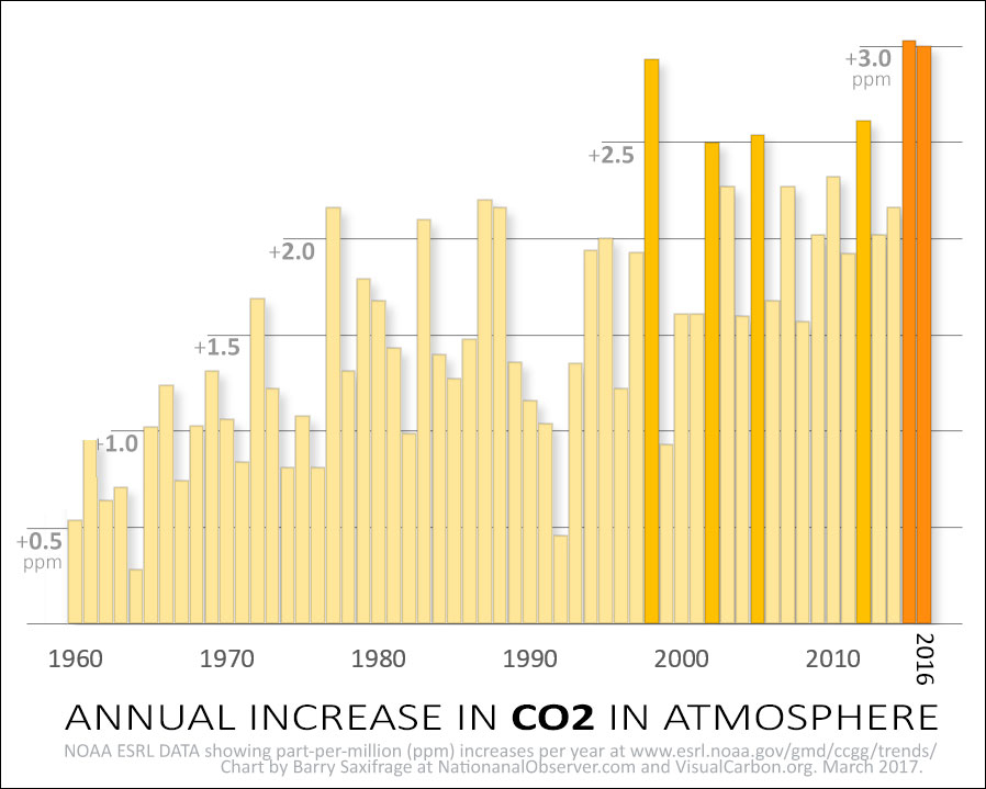 Annual CO2 increase in atmosphere