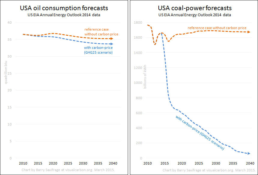 US coal and oil demand projections under carbon pricing. EIA data.