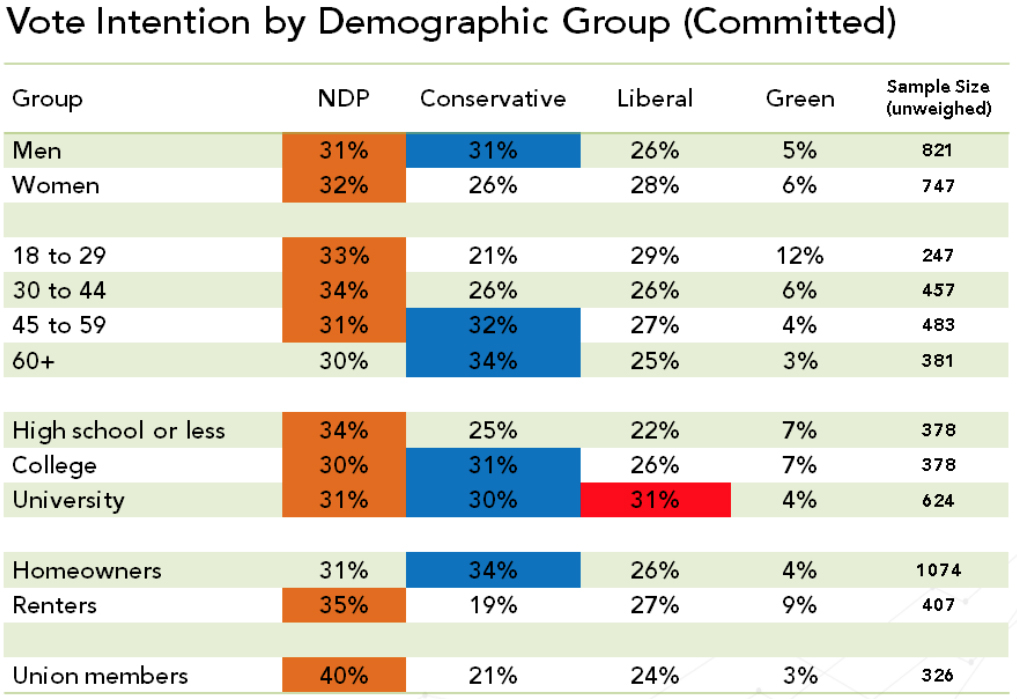 Vote intention by demographic group - Abacus - July 2015