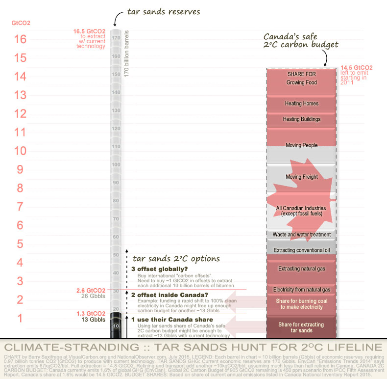 Chart comparing Canada's 2C carbon budget to potential tar sands emissions
