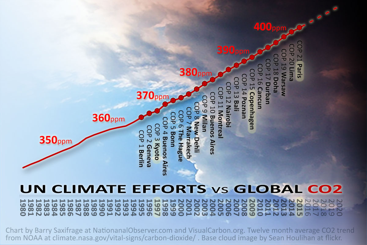 Atmospheric CO2 levels vs UN climate conferences