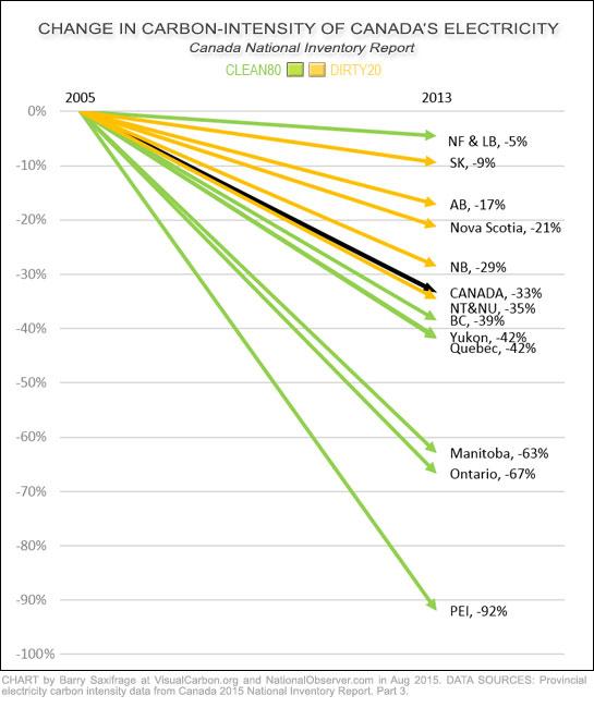 Perubahan intensitas karbon listrik sejak 2005 di provinsi Kanada