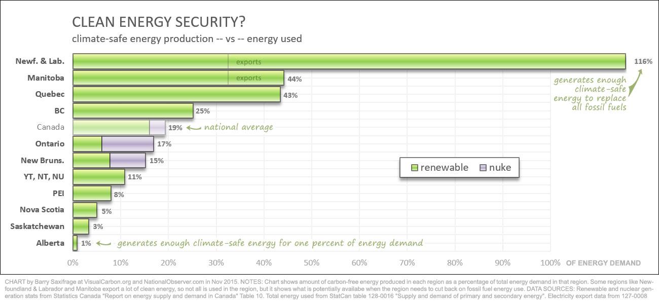 Produksi energi bersih sebagai persen dari total permintaan energi di provinsi Kanada