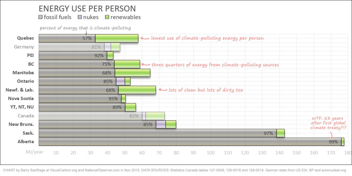 Penggunaan energi per kapita di provinsi Kanada diperingkat berdasarkan penggunaan bahan bakar fosil