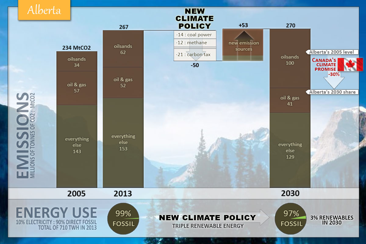 Impact of Alberta's 2030 climate policy on emissions and clean energy
