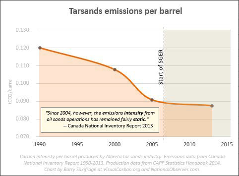 Emissions intensity of tar sands