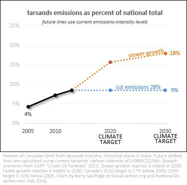 Tar sands percentage of Canada's carbon budget