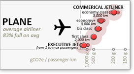 passenger kilometers per tonne of climate pollution for jetliners