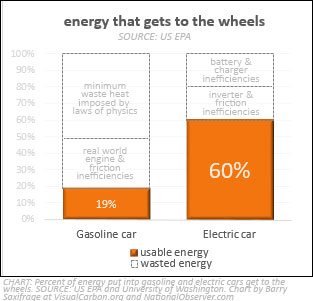Percentage of energy that makes it to the wheels in gasoline and electric cars