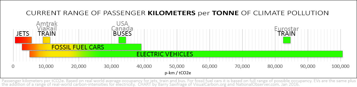 Climate pollution per passenger kilometer for planes, trains, buses, cars and EVs
