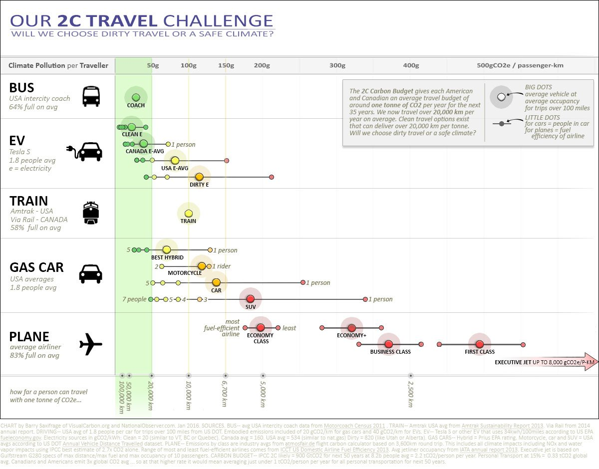 Climate pollution per kilometer for planes, trains, buses, cars and EVs