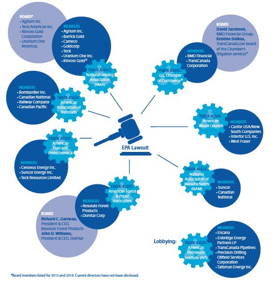 SHARE trade association chart