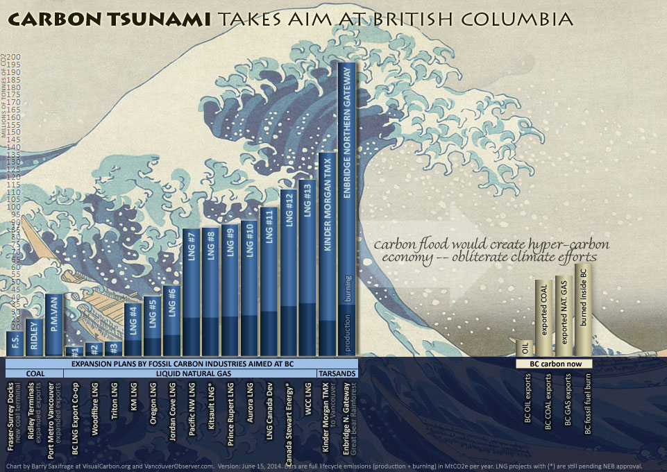 Carbon tsunami heading for British Columbia coast