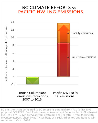 BC emissions reductions vs Pacific NW LNG emissions additions