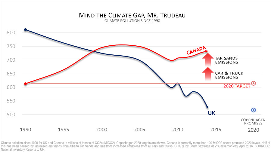 Two reasons Canada is missing 2020 climate target