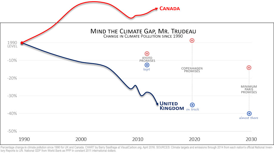 Comparing Canada and UK climate targets since 1990