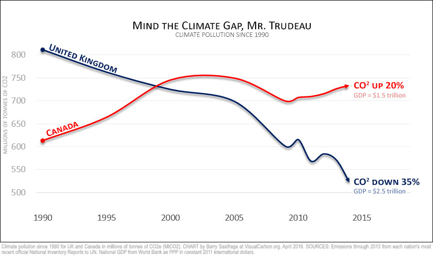 Comparing Canada and UK climate pollution since 1990