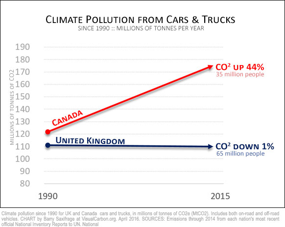 Comparing Canada and UK vehicle emissions since 1990