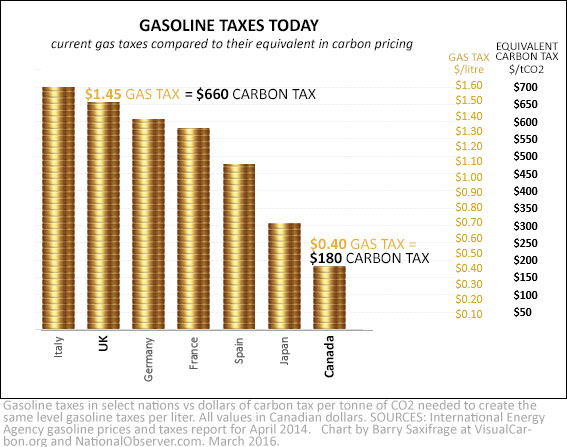 Gasoline taxes vs carbon taxes in UK, Canada and other nations