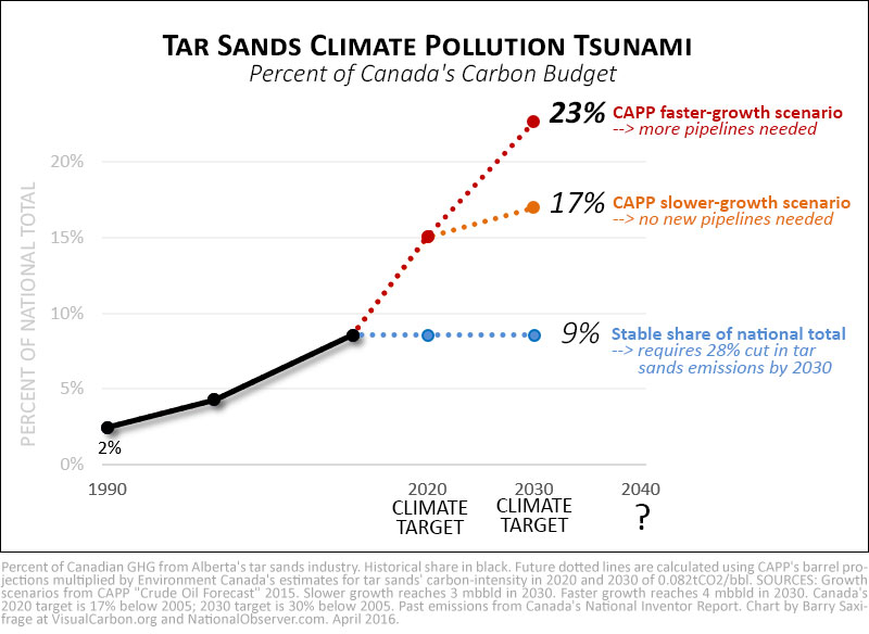 Alberta tar sands emissions as percentage of Canada total