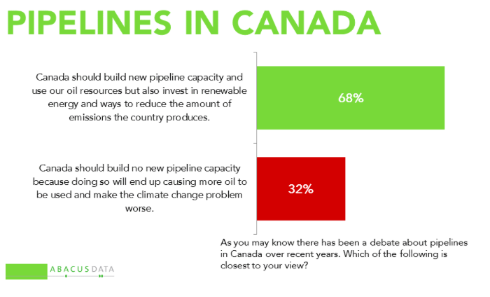 screenshot, abacus, poll, pipelines, Canada