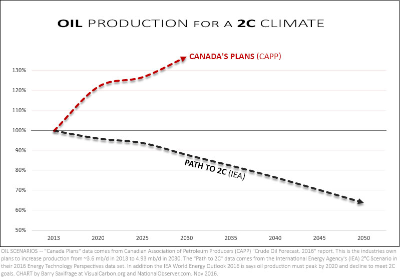 IEA 2C oil scenario vs Canada oil plans