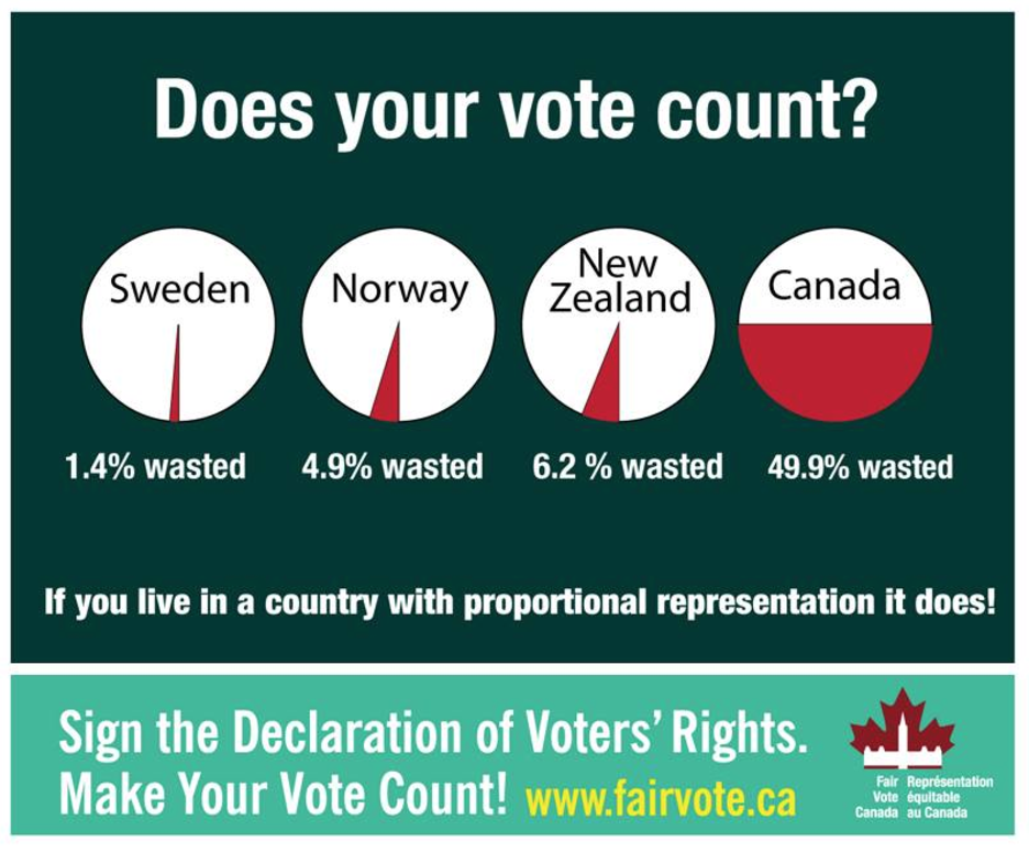 electoral reform, Fair Vote Canada, first-past-the-post