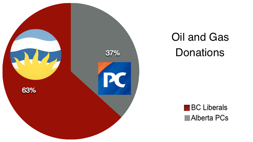 Overall gas and oil donations to BC Liberals and Alberta PCs