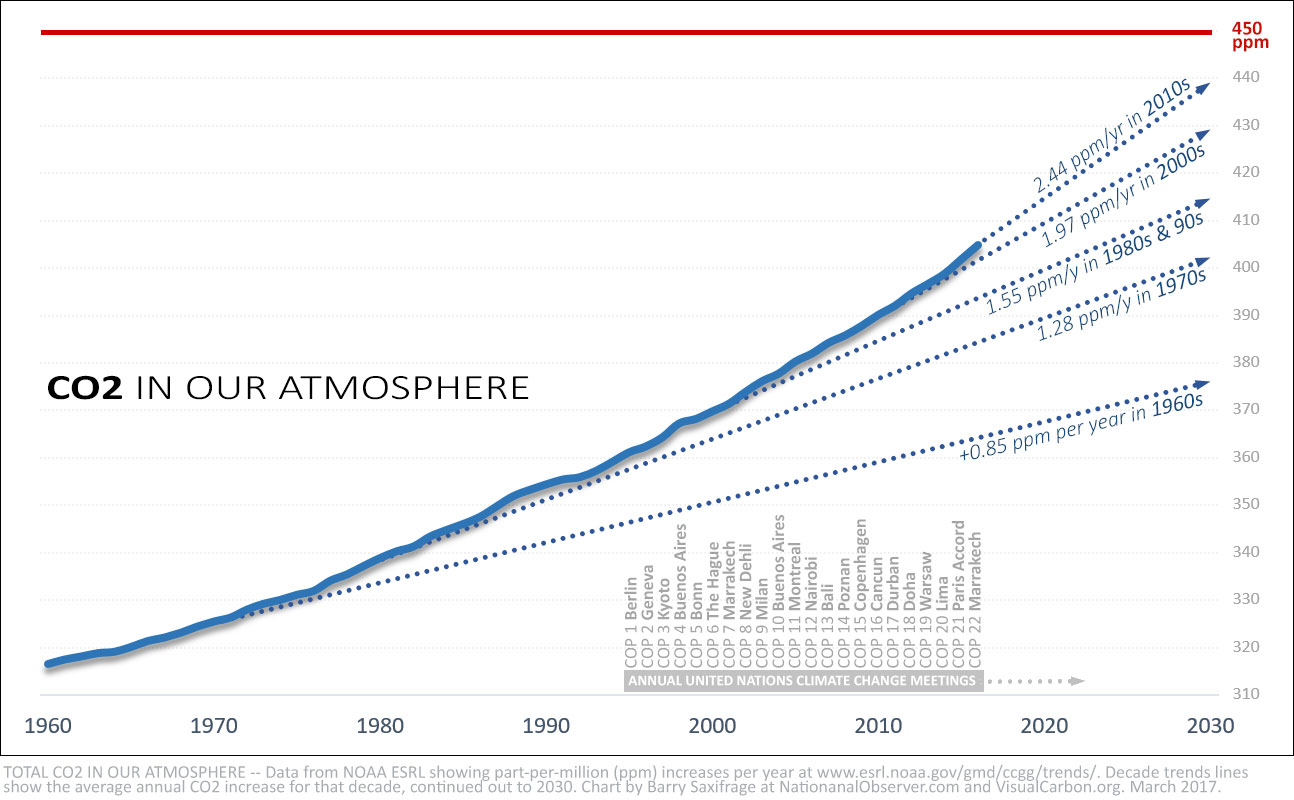 CO2 in the atmosphere with decade trendlines