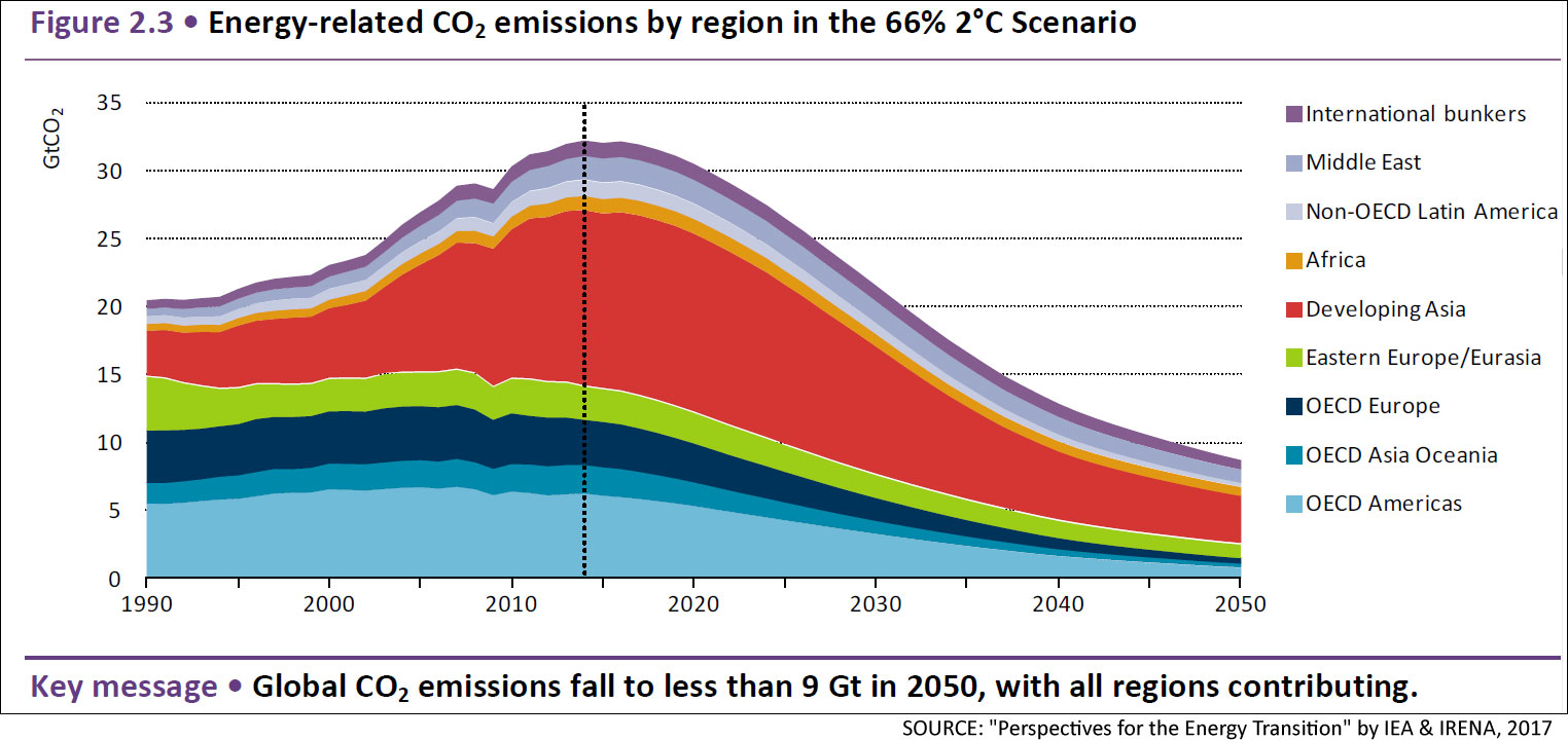 IEA IRENA CO2 from energy. Historical and path to 2C
