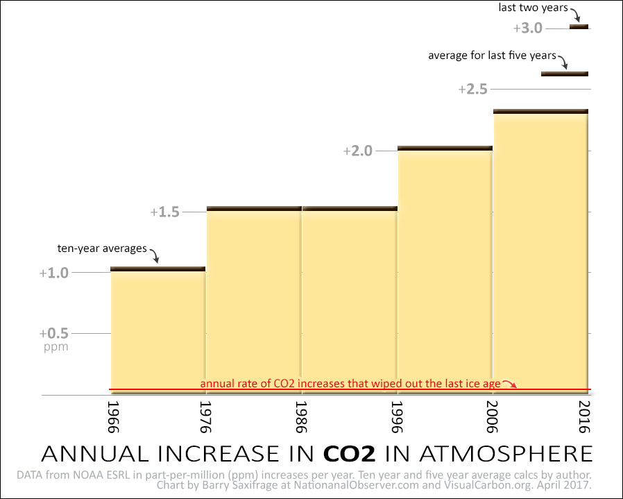 Annual atmospheric CO2 increases. Ten-year averages.