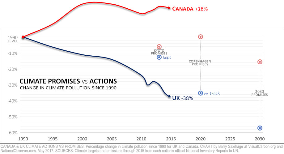 Canada & UK climate pollution. Percent change from 1990 to 2015.