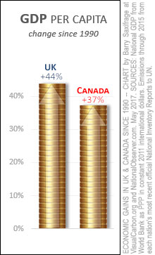 Canada & UK GDP per capita. Change from 1990 to 2015