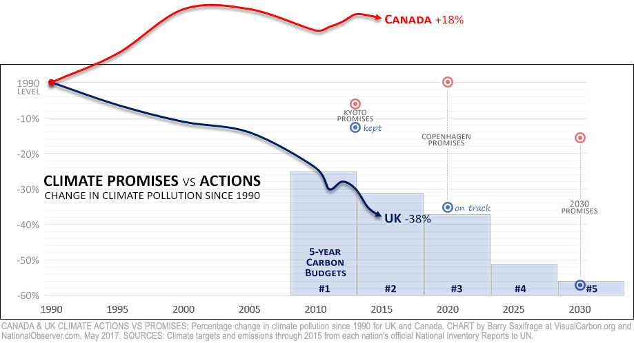 Canada & UK climate pollution. Percent change from 1990 to 2015, with UK carbon budgets.