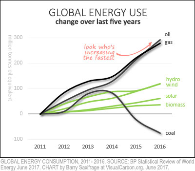 Global oil, gas, coal and renewables energy use from 2011 to 2016