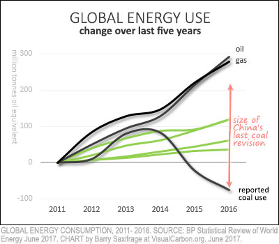 Global oil, gas, coal and renewables energy use from 2011 to 2016 vs China 2013 coal revision