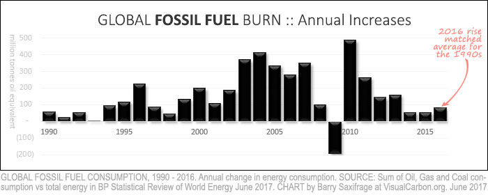 Annual change in global fossil fuel consumption from 1990 to 2016
