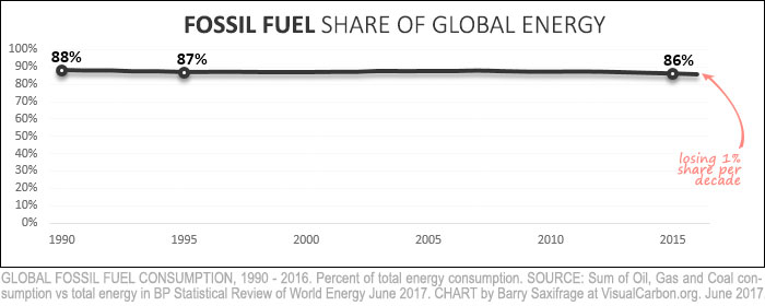 Fossil fuels share of global energy from 1990 to 2016