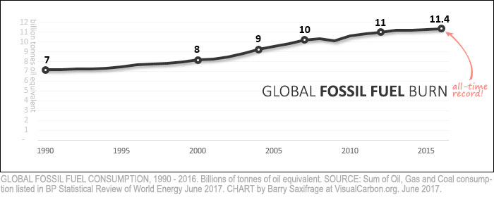 Global fossil fuel consumption from 1990 to 2016