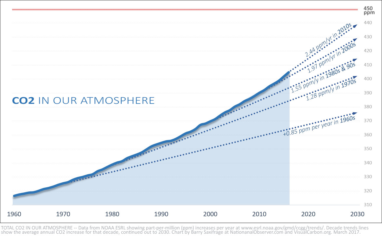 CO2 in atmosphere accelerating upwards by decade