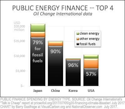 Top four nations by public finance for fossil fuels