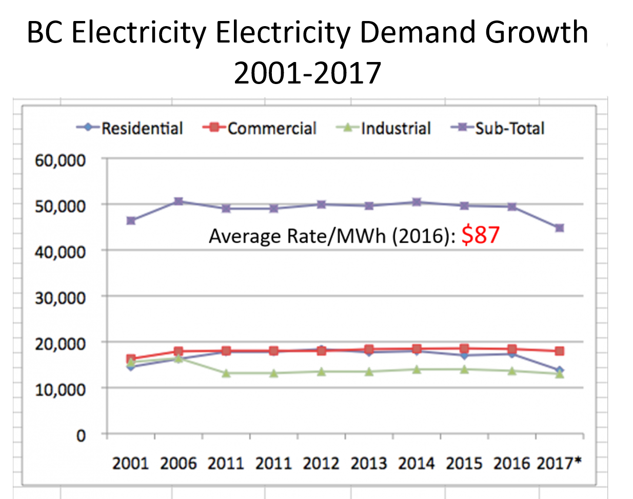 BC Growth in Electricity Demand 2001-2017 - Eoin Finn/My Sea to Sky