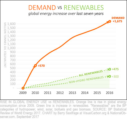 Global energy demand vs renewables
