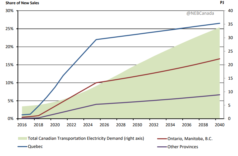 The NEB anticipates electric vehicle demand will grow in Canada