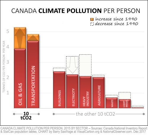CO2 per Canadian by sector in 2015, with change from 1990 shown