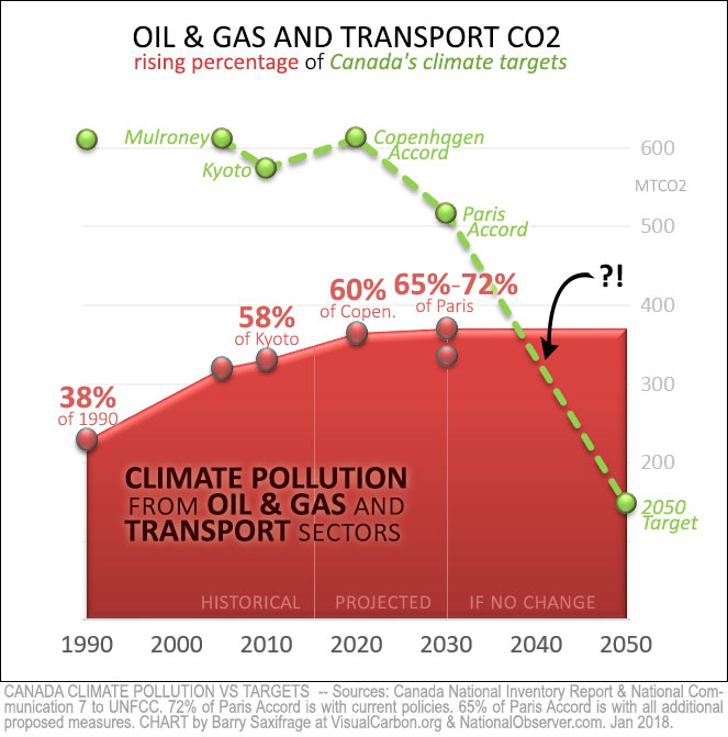 Share of Canadian climate targets taken up by Oil & Gas and Transport Sectors, 1990 to 2050