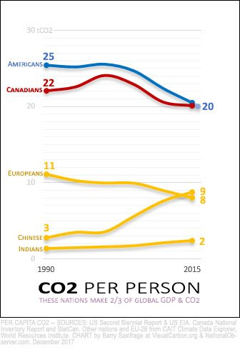 CO2 per capita, 1990 to 2015, Canada, USA, EU-28, India and China