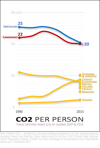 CO2 per capita, 1990 to 2015, top ten economies