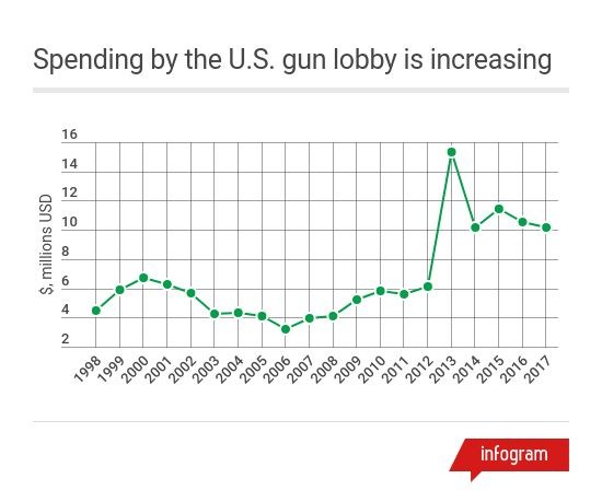 More guns, less crime? Not according to the data  | National