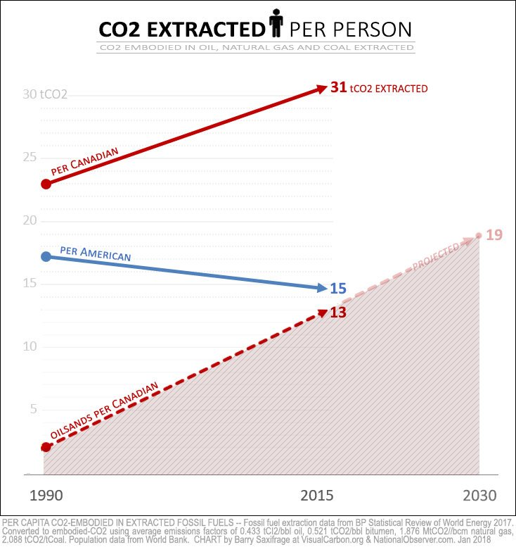 Fossil carbon extracted per capita. USA and Canada.